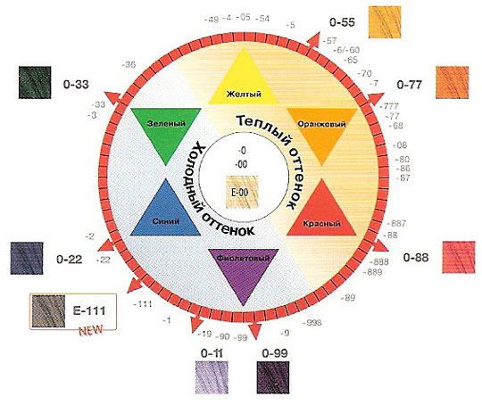 Цветовой круг Igora